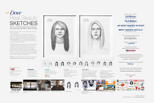 Marketing Strategies of Dove - Dove Advertising Strategy From the 2000s to 2013 - Dove's Campaigns - Real Beauty Campaign