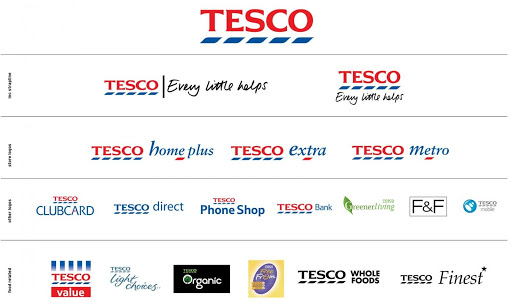 Tesco SWOT Analysis and Case Study - Tesco's Marketing Mix - Tesco's Place and Distribution Strategy - Services