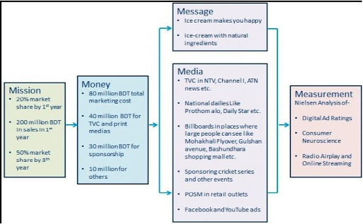 Unilever SWOT Analysis and Marketing Strategy Case Study - The 5M of Unilever's Advertisement
