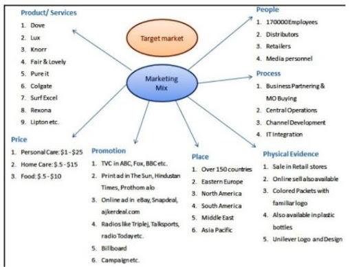 Unilever SWOT Analysis and Marketing Strategy Case Study - Unilever's Marketing Mix