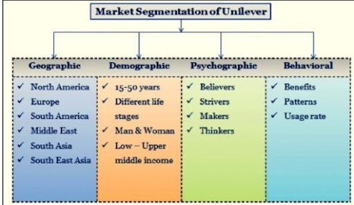 Unilever SWOT Analysis and Marketing Strategy Case Study - Unilever's Marketing Strategy