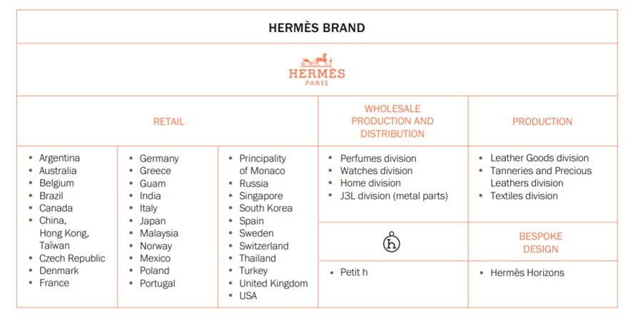 Marketing Strategy of Hermes - A Case Study - Marketing Mix - Place Strategy