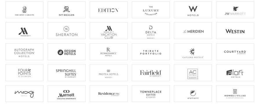 Marketing Strategy of Marriott International - A Case Study - Brands
