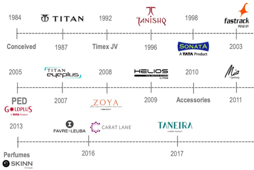 Marketing Strategy of Titan Watches - A Case Study - Titan brands and History