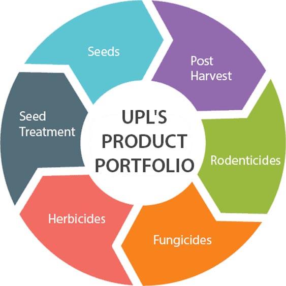 Marketing Strategy of UPL - A Case Study - Marketing Mix - Product Strategy