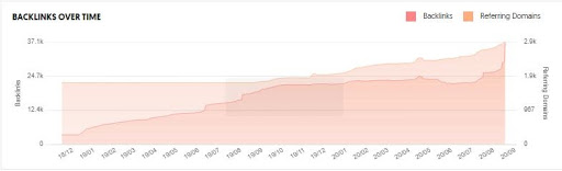 Maruti Suzuki Marketing Case Study - Target Audience - Backlinks of Maruti Over Time