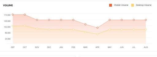 Maruti Suzuki Marketing Case Study - Target Audience - Search Engine Optimisation - Volume