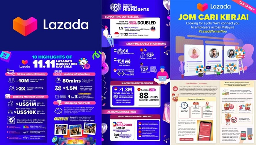 Marketing Strategy of Lazada - A Case Study - 11.11 Campaign
