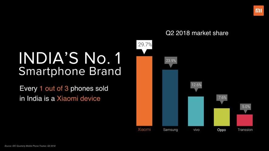 Marketing Strategy of Xiaomi Redmi - A Case Study - About Xiaomi - India No.1 Smartphone Brand