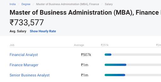 MBA Salary in India - Finance