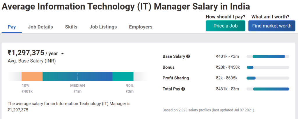 MBA Salary in India - IT Manager
