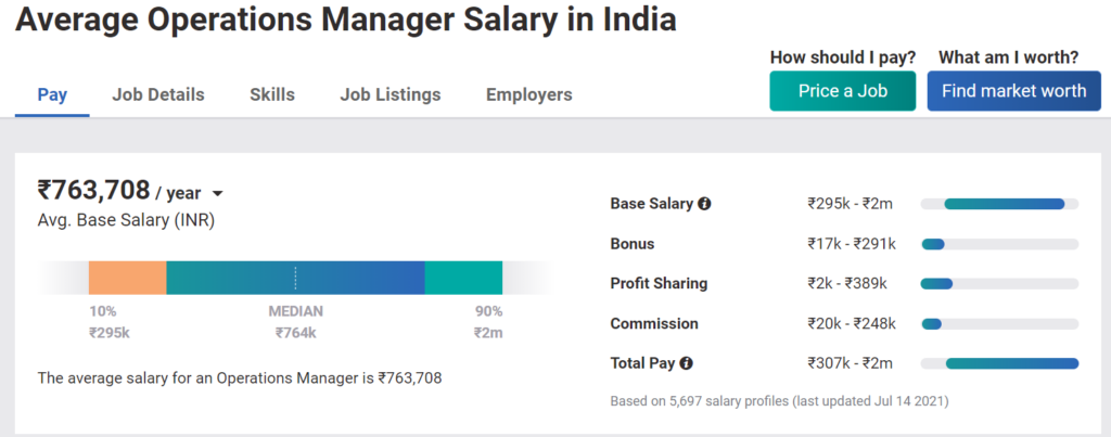 MBA Salary in India - Operations Manager