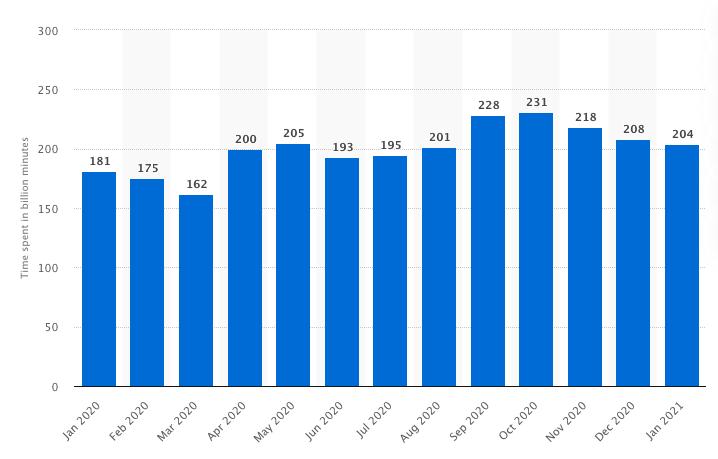 video marketing statistics - india video statistics