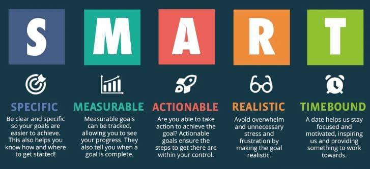 Digital marketing tips - SMART-goals