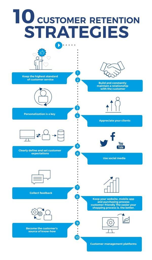 Digital marketing tips - customer-retention