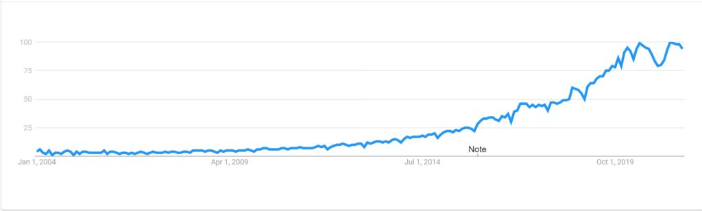 Leadership coaching - digital marketing growth graph