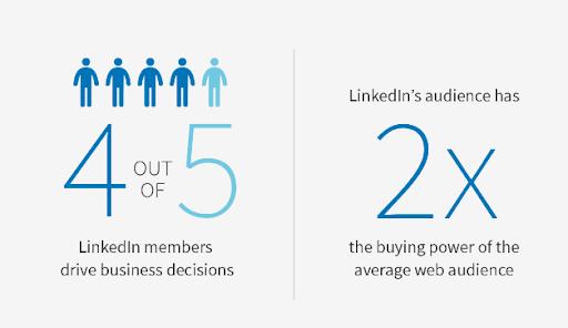 LinkedIn marketing strategies - Buying decision statistics