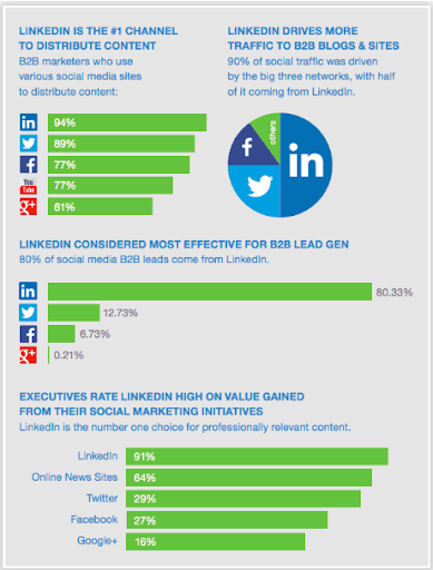 LinkedIn marketing strategies for B2B Businesses