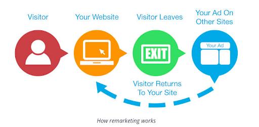 PPC strategies - how remarketing works