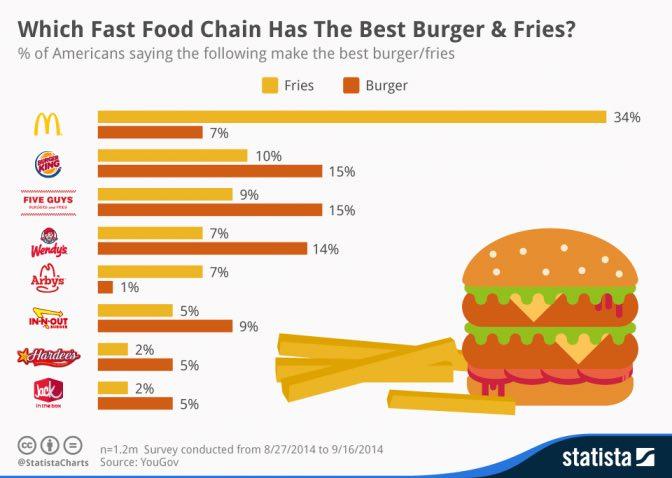 SWOT Analysis of McDonalds | IIDE
