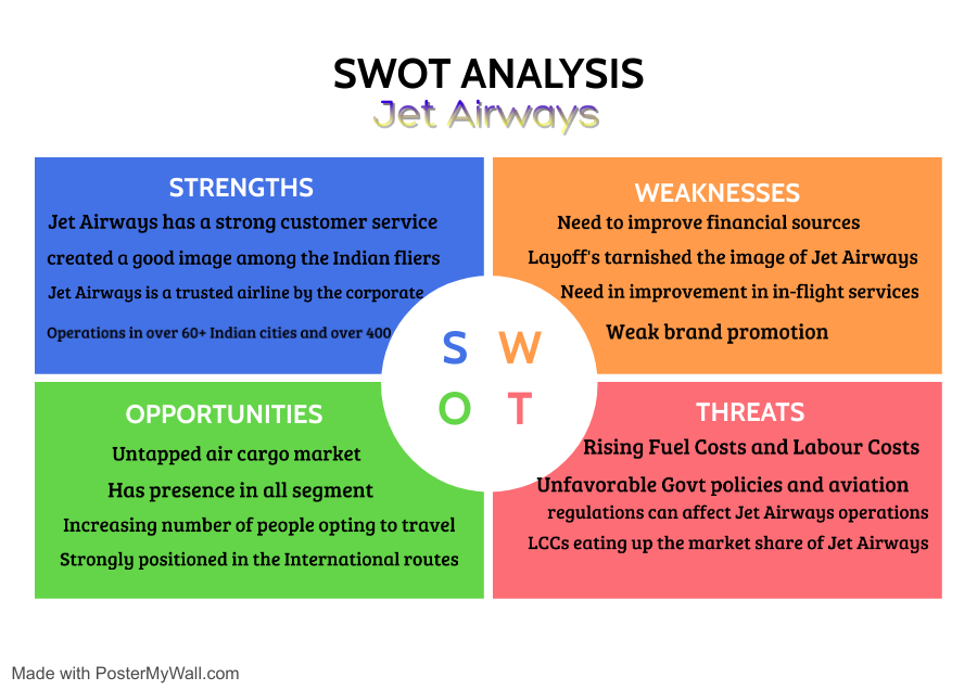 SWOT Analysis of Jet Airways   IIDE