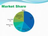 SWOT Analysis of Mother Dairy | IIDE