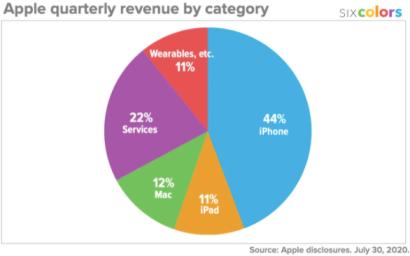 Apple Statistic - Business Model of Apple | IIDE