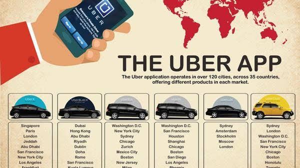 Uber Product Chart | Marketing Mix of Uber | IIDE