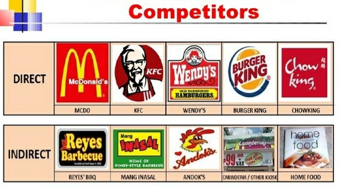 Competitors of KFC | SWOT Analysis of KFC | IIDE