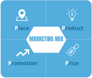 Marketing Mix illustrated image | Business Model Of Asian Paints | IIDE