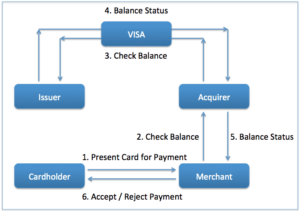 VISA's Working Process-Business model of Visa