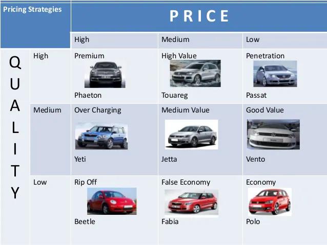 Volkswagen price strategy   Marketing Mix of Volkswagen    IIDE