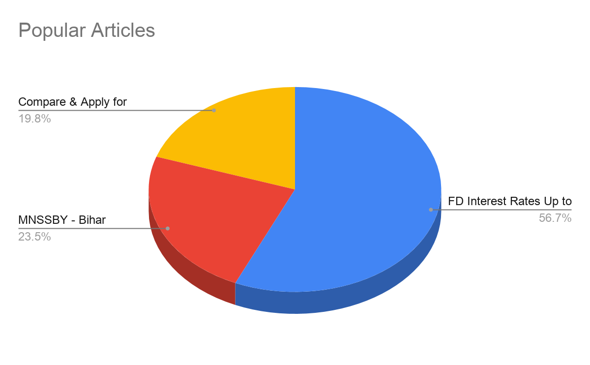 Bajaj Popular Articles - Bajaj Finserv Marketing Strategy | IIDE