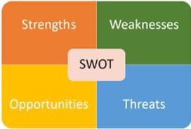 SWOT Analysis illustration | SWOT Analysis of Levi's | IIDE