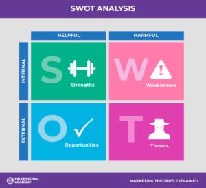 SWOT Analysis of Aditya Birla Group | IIDE