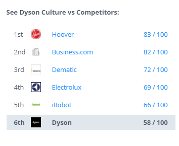 Dyson Culture vs Competitors   SWOT Analysis Of Dyson   IIDE