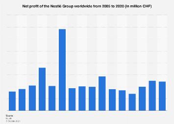 Revenue Model of Nestle | business model of nestle | IIDE