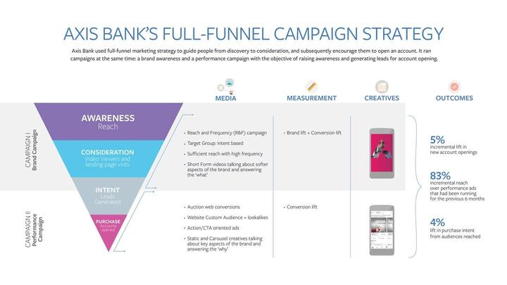 Axis Bank Social Media Marketing Facebook and Twitter - Axis Bank Marketing Strategy | IIDE