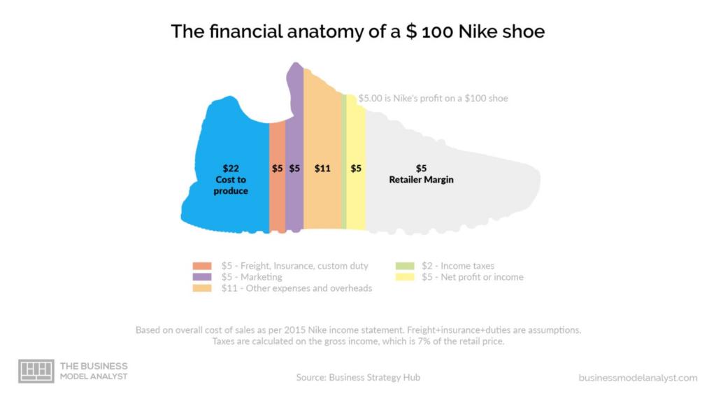 Business Model of Nike | IIDE