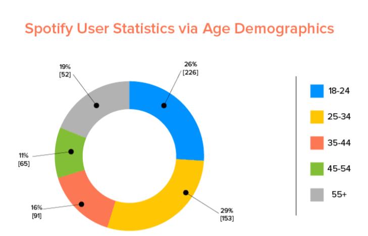 Spotify Demographics   Spotify Premium Plan   Business Model of Spotify   IIDE