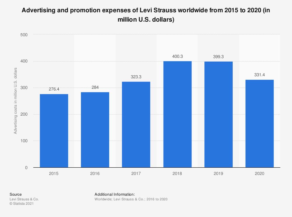 Marketing Budget of Levi's | Marketing Strategy Of Levi's | IIDE