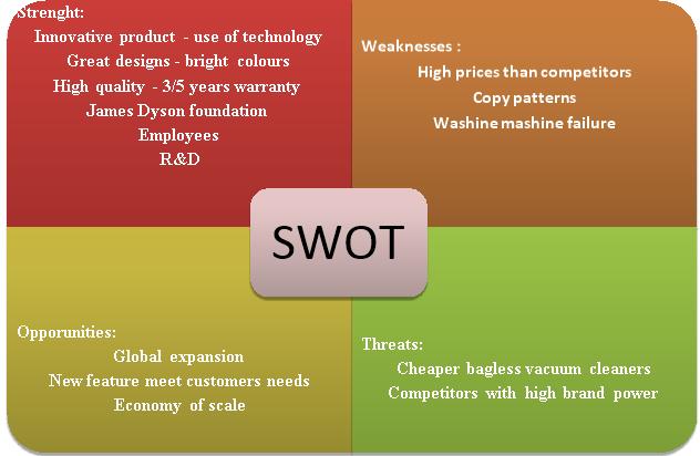 SWOT Analysis Of Dyson   IIDE