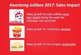 Jollibee Marketing Campaign - Marketing Strategy of Jollibee   IIDE
