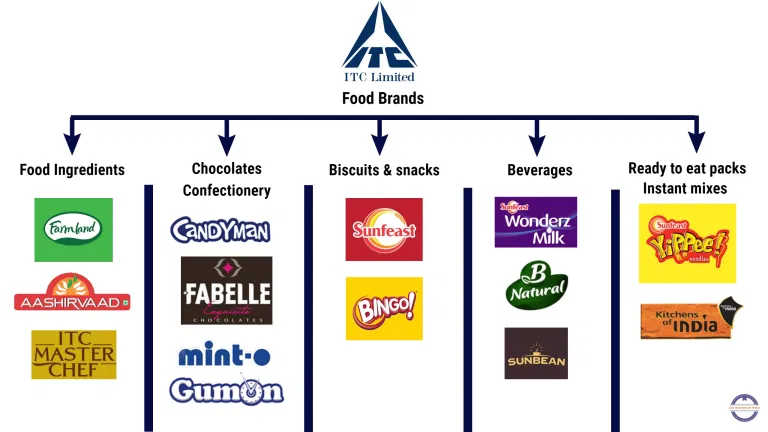 ITC Products | Marketing Mix of ITC (4Ps) | IIDE