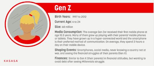 marketing to gen z - who is gen z