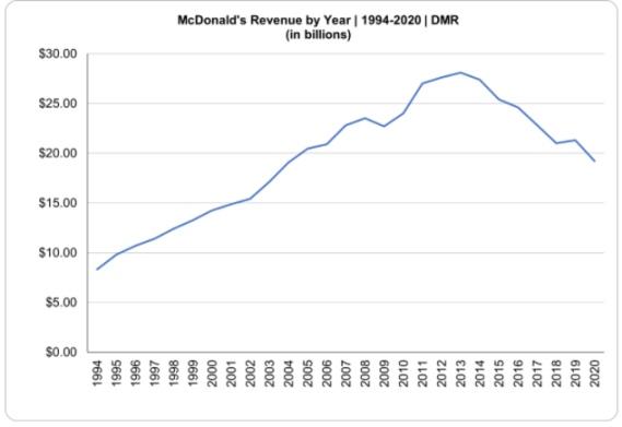 McDonald's Revenue Model - McDonald's Business Model   IIDE