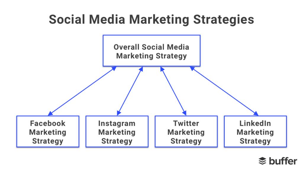 social-media-marketing-strategies-platforms