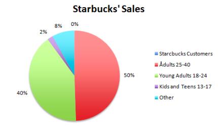 Starbucks Target Customers - Business Model of Starbucks   IIDE