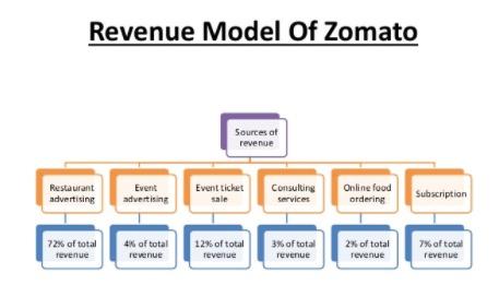 Revenue Model of Zomato - Business Model of Zomato | IIDE