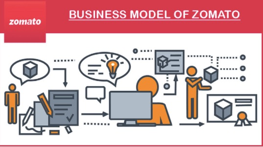 Business Model of Zomato | IIDE